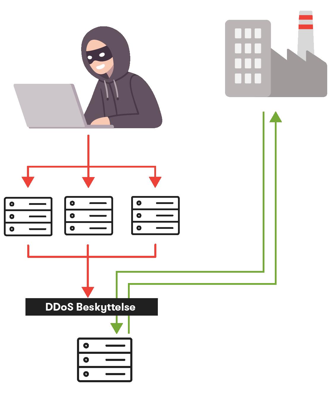 Bedrift_DDoS_beskyttelse_illustrasjon