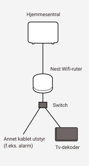 Diagram som viser sammenkobling mellom Altibox hjemmesentral og Google Nest wifi-ruter samt en switch og annet utstyr.