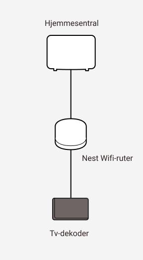 Diagram som viser sammenkobling mellom Altibox hjemmesentral og Google Nest wifi-ruter samt en tv-dekoder.