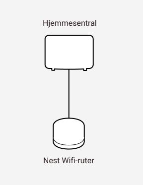 Diagram som viser sammenkobling mellom en Altibox hjemmesentral og en Google Nest wifi-ruter