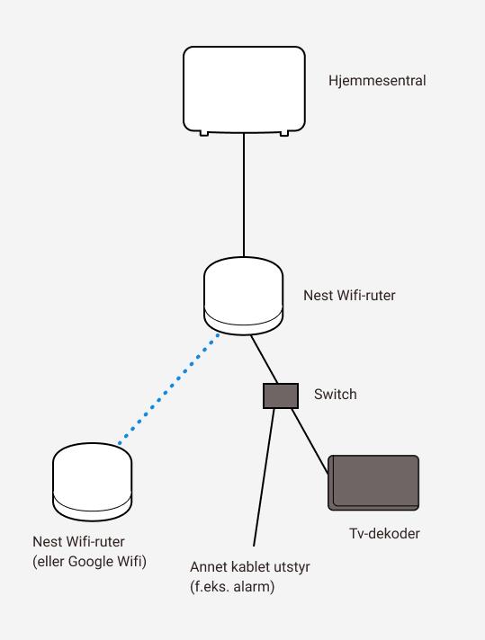 Diagram som viser sammenkobling mellom Altibox hjemmesentral, to Google Nest wifi-rutere, samt en switch, tv-dekoder og annet utstyr.
