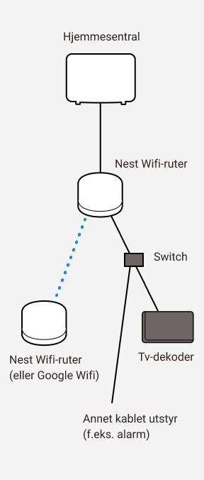 Diagram som viser sammenkobling mellom Altibox hjemmesentral, to Google Nest wifi-rutere, samt en switch, tv-dekoder og annet utstyr
