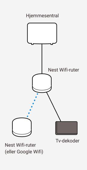 Diagram som viser sammenkobling mellom Altibox hjemmesentral og to Google Nest wifi-rutere samt en tv-dekoder.