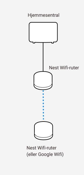 Diagram som viser sammenkobling mellom Altibox hjemmesentral og to Google Nest wifi-rutere.