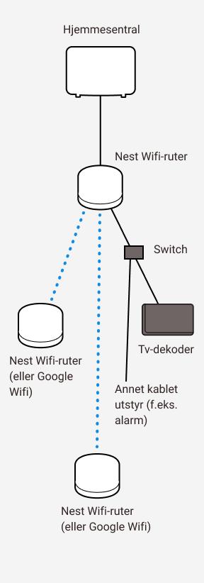 Diagram som viser kablet og trådløs sammenkobling mellom Altibox hjemmesentral, tre Google Nest wifi-rutere, switch, tv-dekoder og annet kablet utstyr (f.eks. alarm).