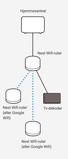 Diagram som viser kablet og trådløs sammenkobling mellom Altibox hjemmesentral og tre Google Nest wifi-rutere samt en tv-dekoder.