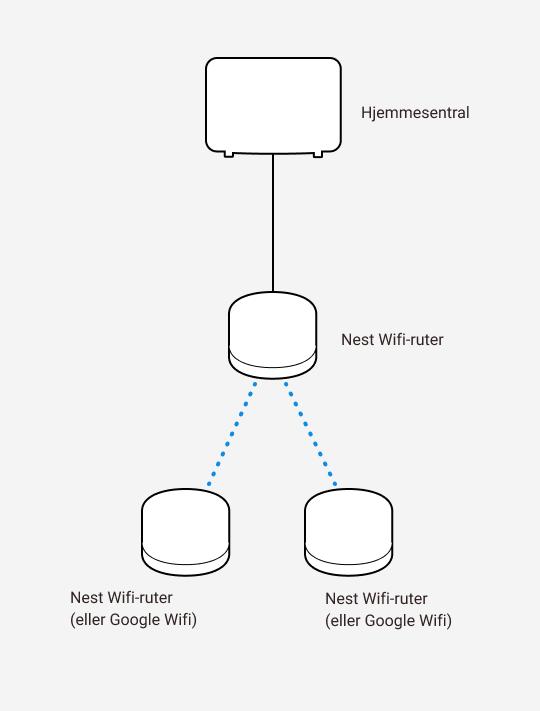 Diagram som viser kablet og trådløs sammenkobling mellom Altibox hjemmesentral og tre Google Nest wifi-rutere.