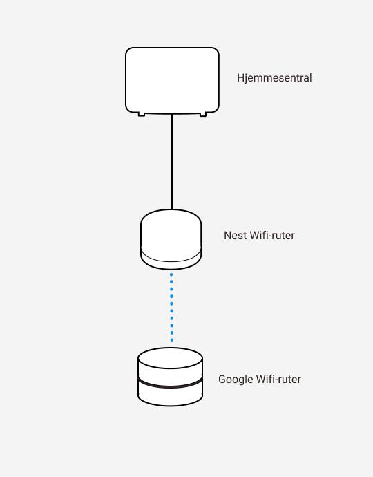 Diagram som viser kablet sammenkobling mellom hjemmesentral og Nest Wifi-ruter, samt trådløs sammenkobling mellom Nest Wifi-ruter og Google Wifi-ruter.