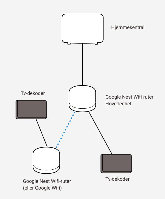 Illustrasjon av koblinger mellom Google Nest wifi og tv-dekoder