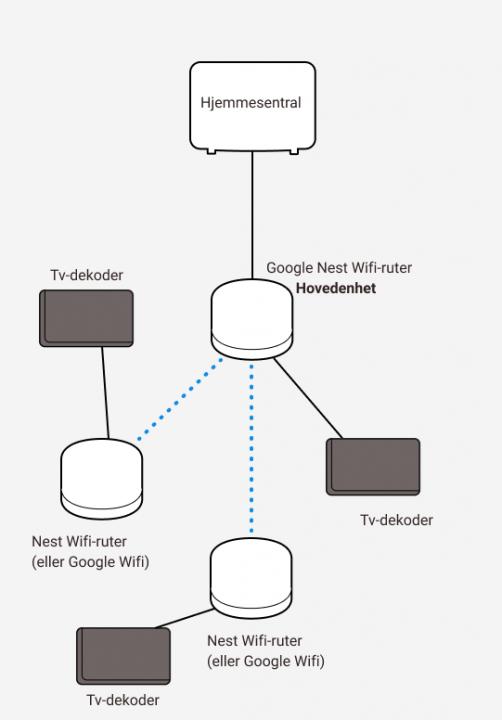 Illustrasjon av koblinger mellom Google Nest wifi og tv-dekodere