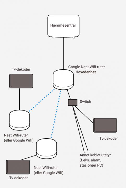 Illustrasjon av koblinger mellom Google Nest wifi, tv-dekoder med switch