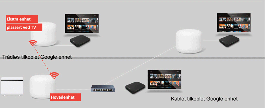 Altibox-Nest-tv-illustrasjon