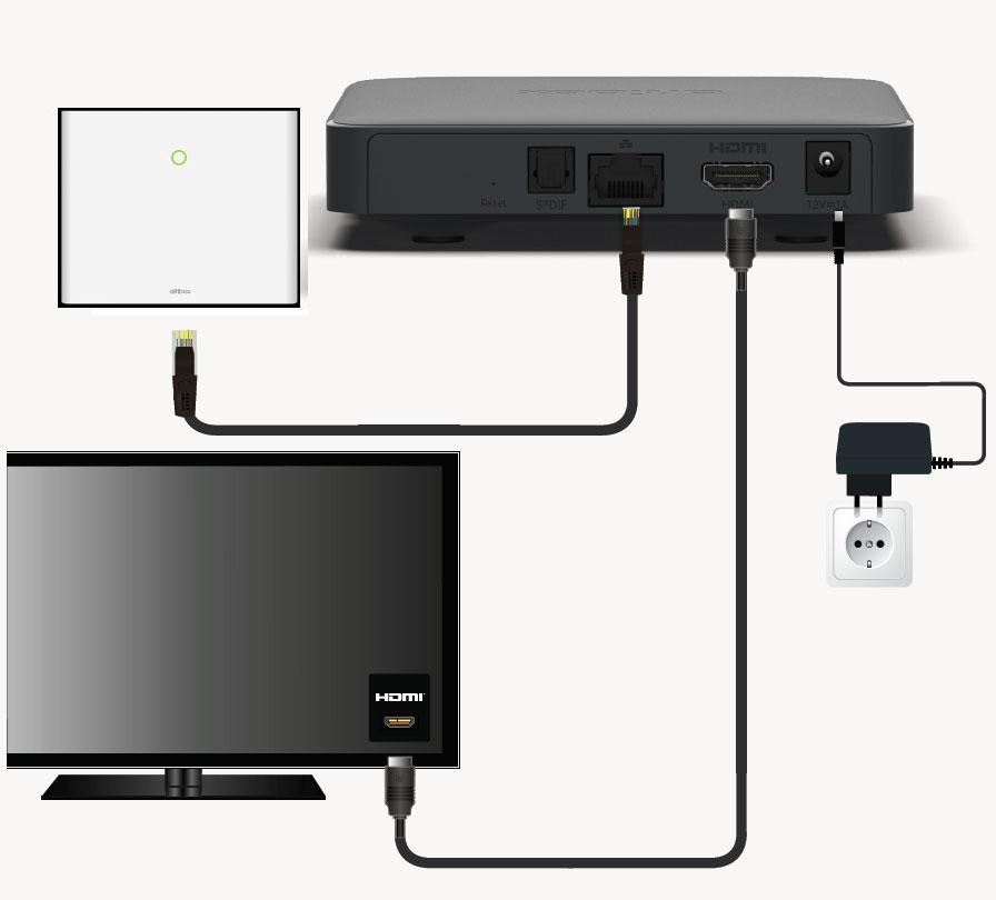 ATV-setup-kabel-hardware